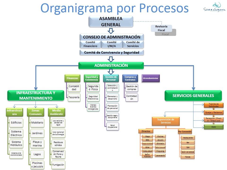 Presentación Plan Estratégico Sierralaguna